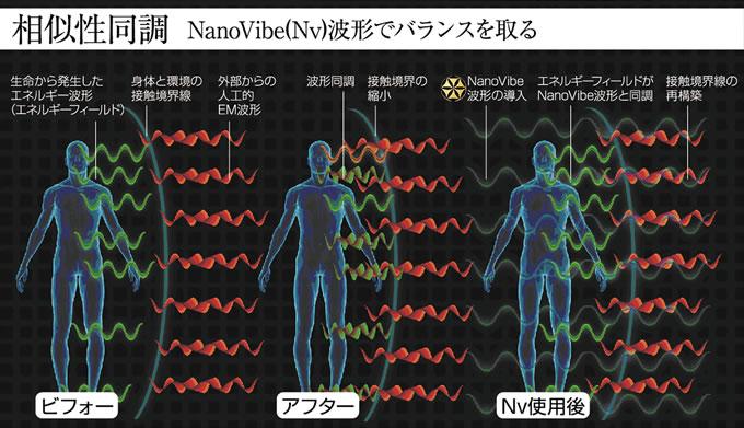 相似性同調 NanoVibe(Nv)波形でバランスを取る